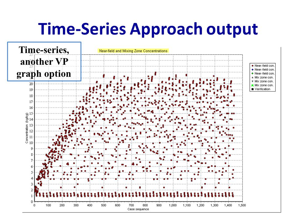 Time-Series Approach output