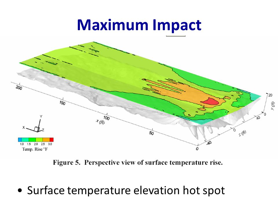 Maximum Impact Surface temperature elevation hot spot