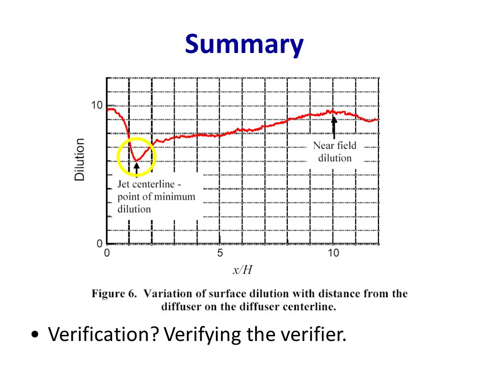 Summary Verification Verifying the verifier.