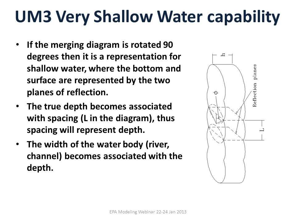 UM3 Very Shallow Water capability