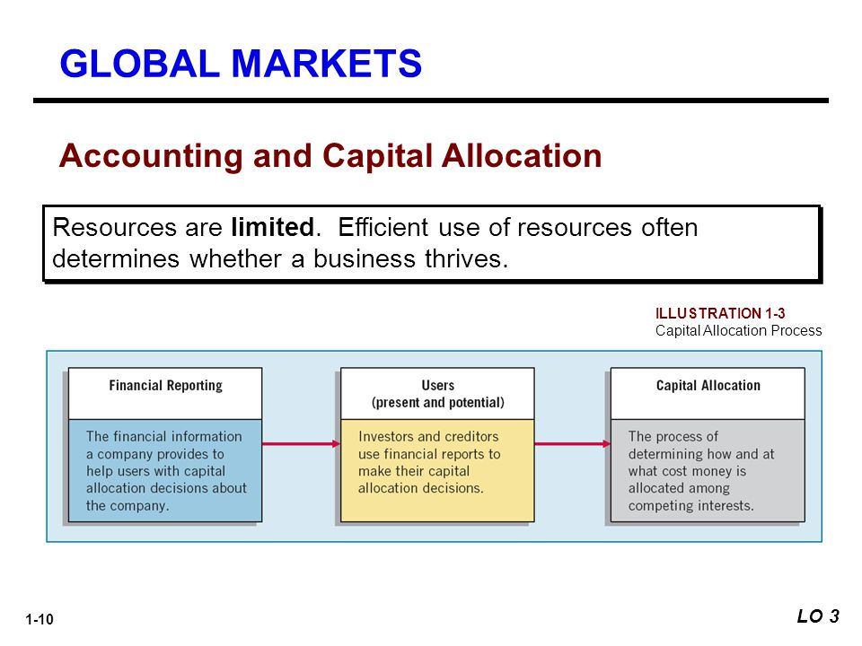 GLOBAL MARKETS Accounting and Capital Allocation
