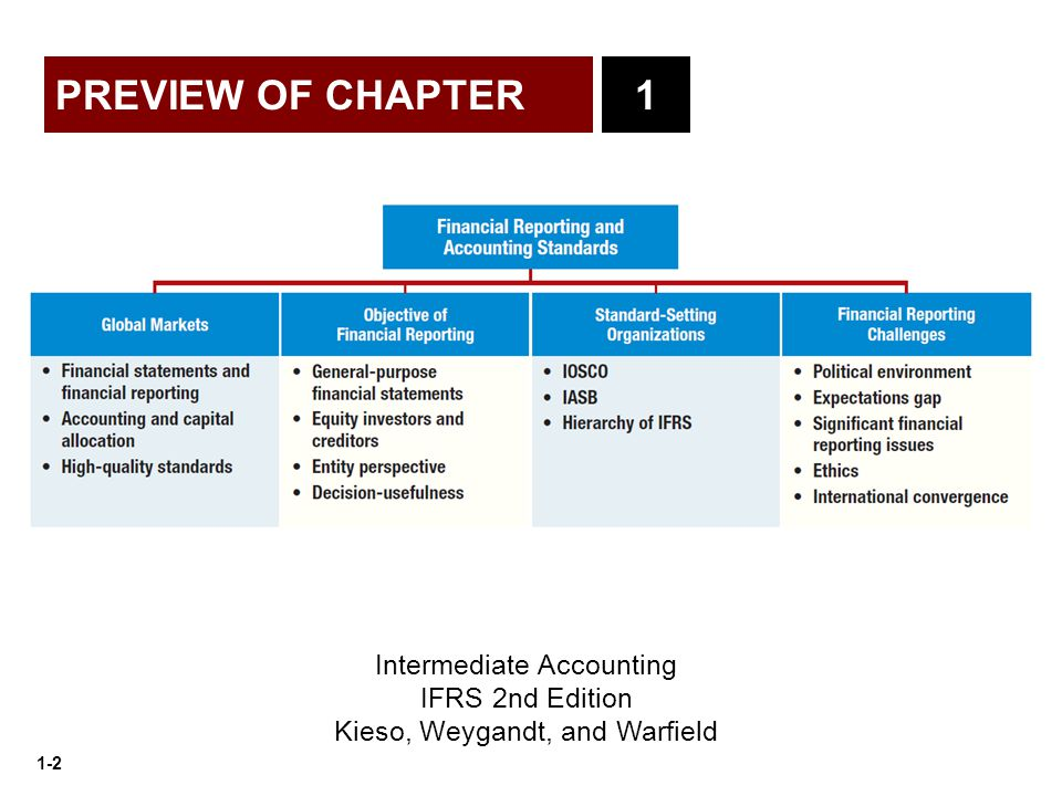 PREVIEW OF CHAPTER 1 Intermediate Accounting IFRS 2nd Edition