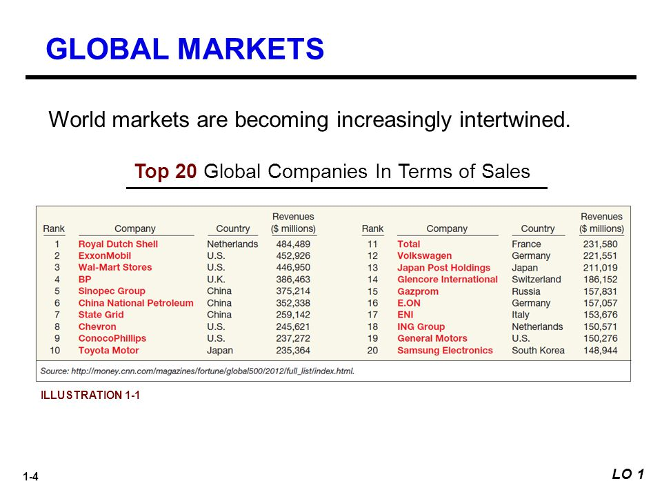 GLOBAL MARKETS World markets are becoming increasingly intertwined.
