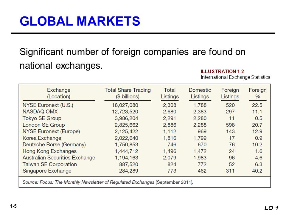 GLOBAL MARKETS Significant number of foreign companies are found on national exchanges. ILLUSTRATION 1-2.