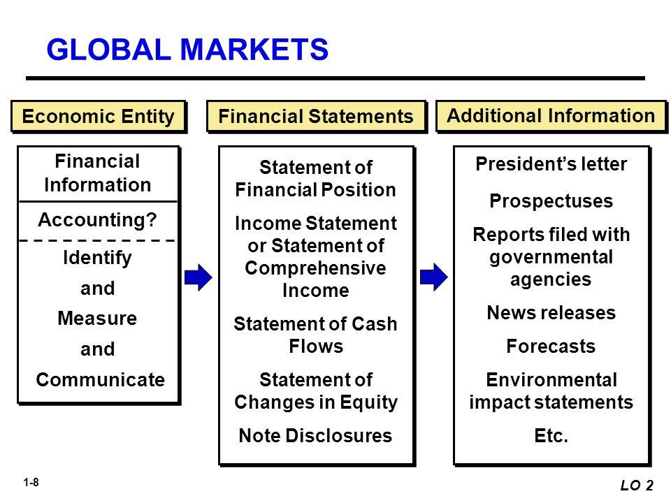 GLOBAL MARKETS Economic Entity Financial Statements