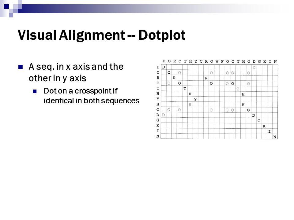 Visual Alignment -- Dotplot