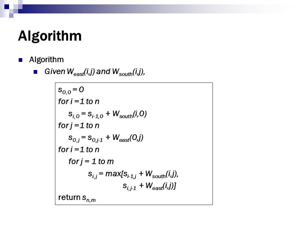 Algorithm Algorithm Given Weast(i,j) and Wsouth(i,j), s0,0 = 0