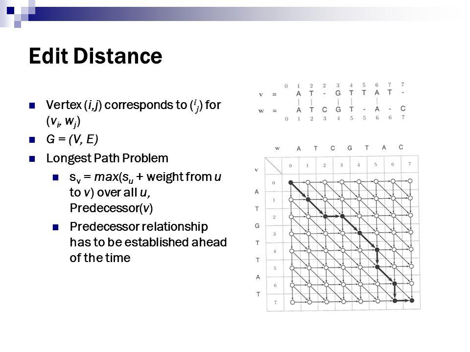 Edit Distance Vertex (i,j) corresponds to (ij) for (vi, wj) G = (V, E)