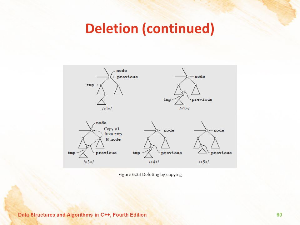 Figure 6.33 Deleting by copying
