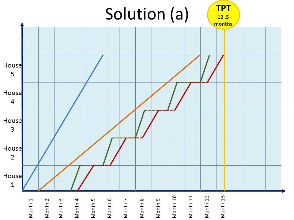 Solution (a) TPT 12 .5 months House 5 House 4 House 3 House 2 House 1