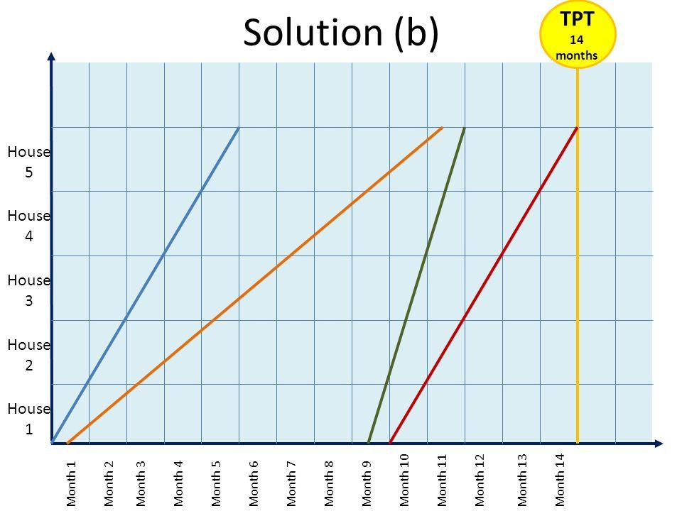Solution (b) TPT 14 House 5 House 4 House 3 House 2 House 1 months