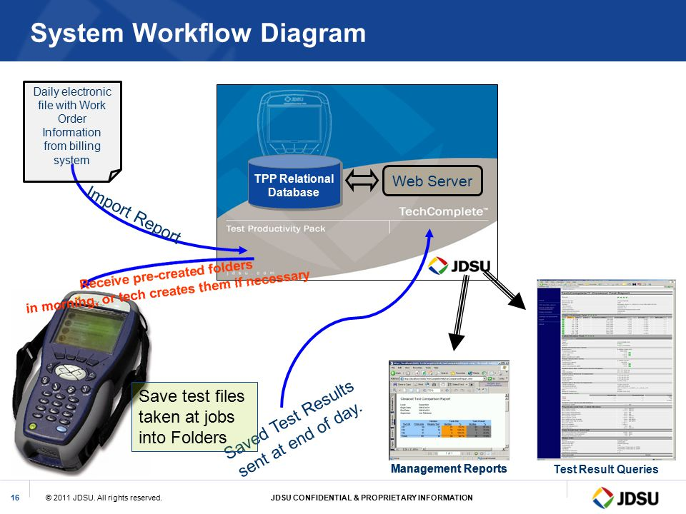 System Workflow Diagram