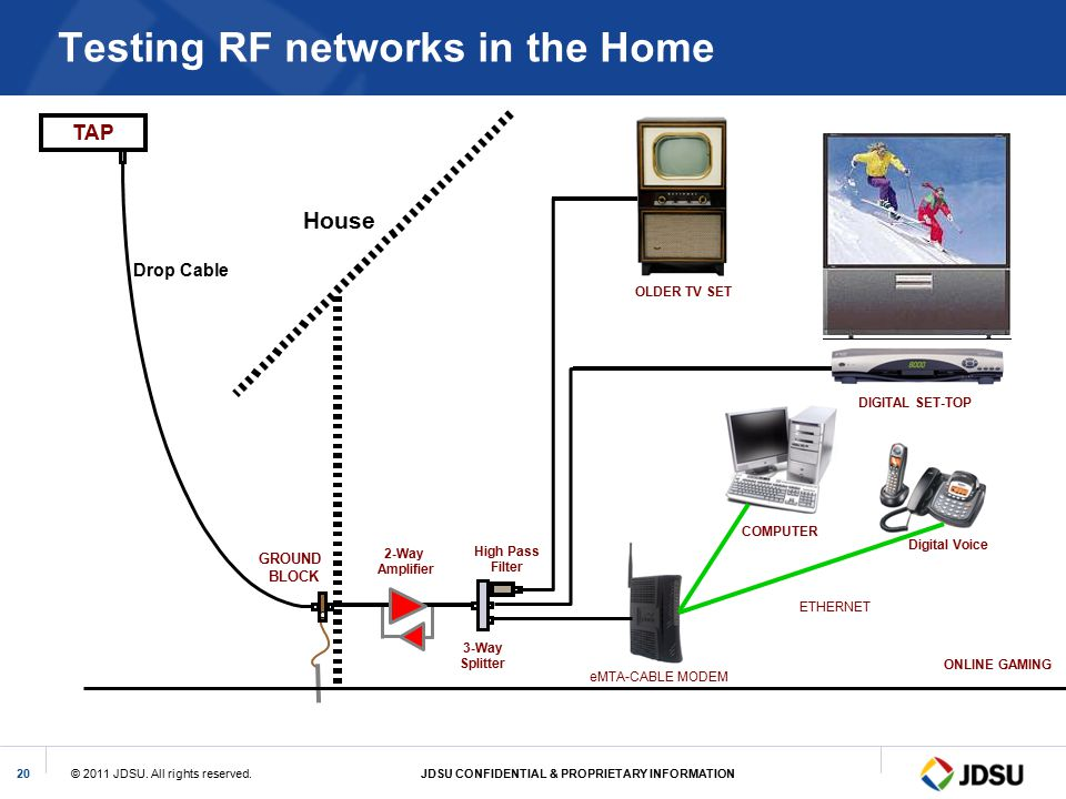 Testing RF networks in the Home
