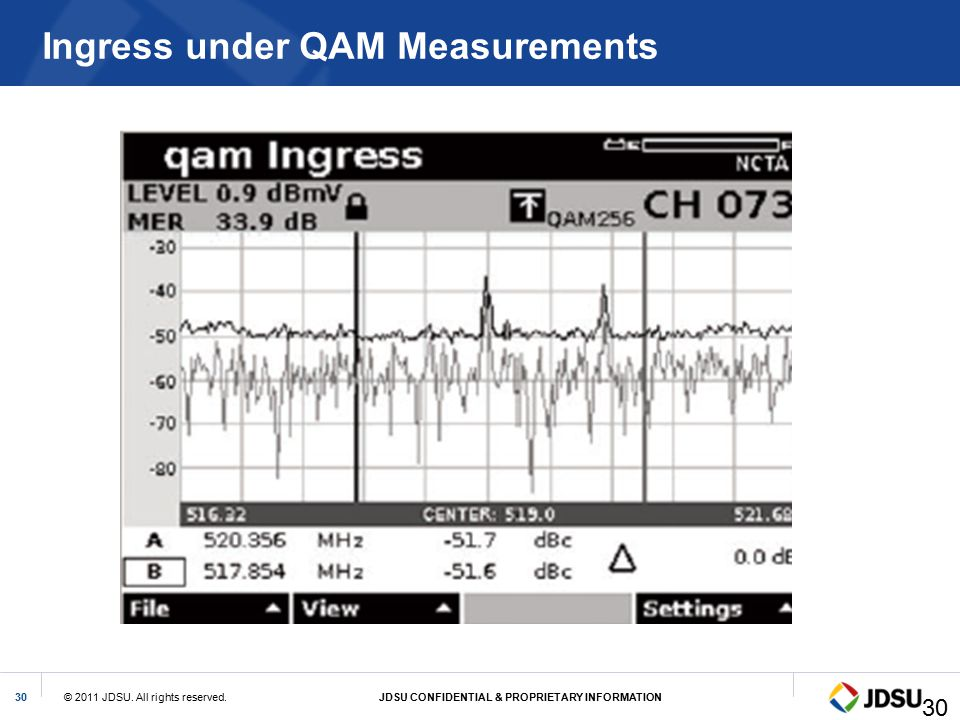 Ingress under QAM Measurements