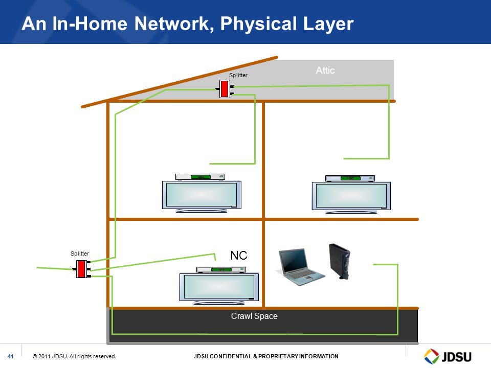 An In-Home Network, Physical Layer