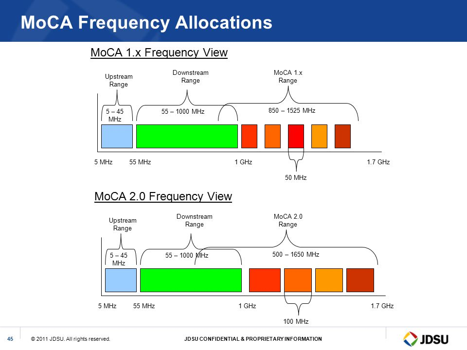 MoCA Frequency Allocations