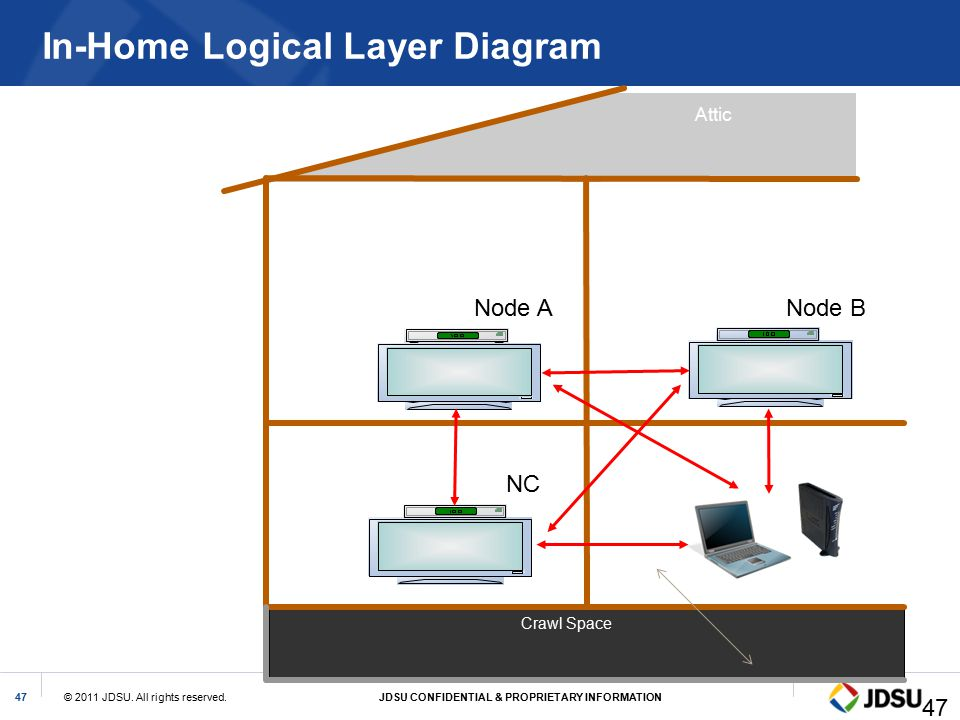 In-Home Logical Layer Diagram