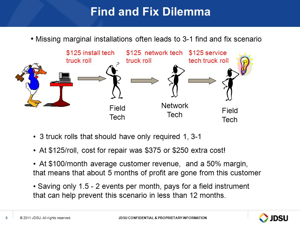 Find and Fix Dilemma Missing marginal installations often leads to 3-1 find and fix scenario. $125 install tech truck roll.