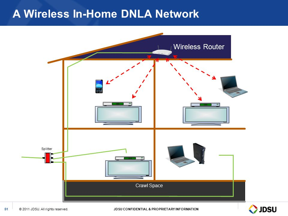 A Wireless In-Home DNLA Network