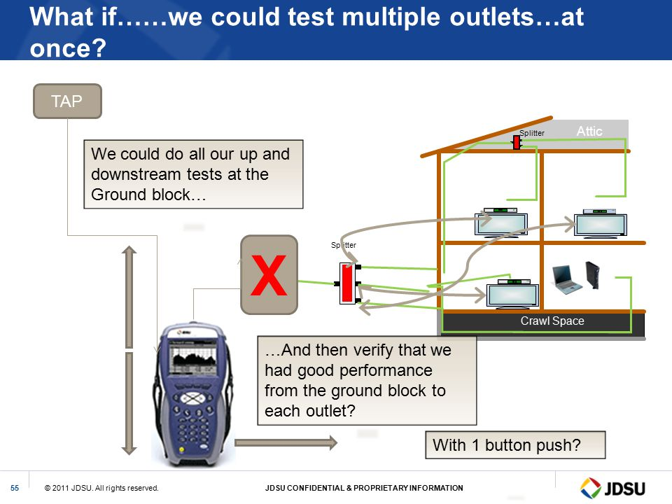 What if……we could test multiple outlets…at once