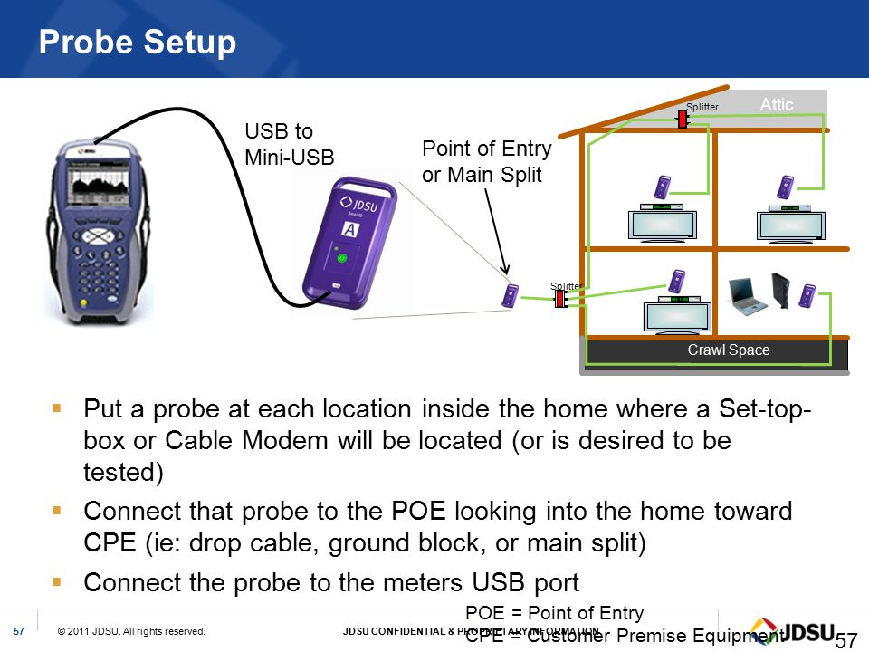 Probe Setup Attic. Crawl Space. Splitter. USB to. Mini-USB. Point of Entry. or Main Split.