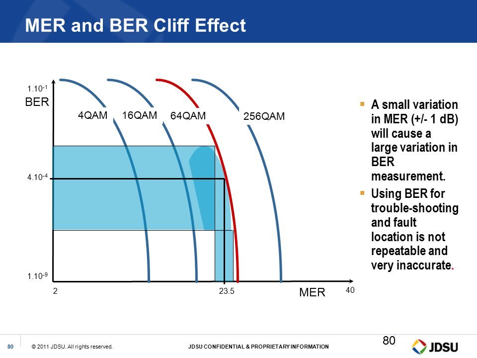 MER and BER Cliff Effect