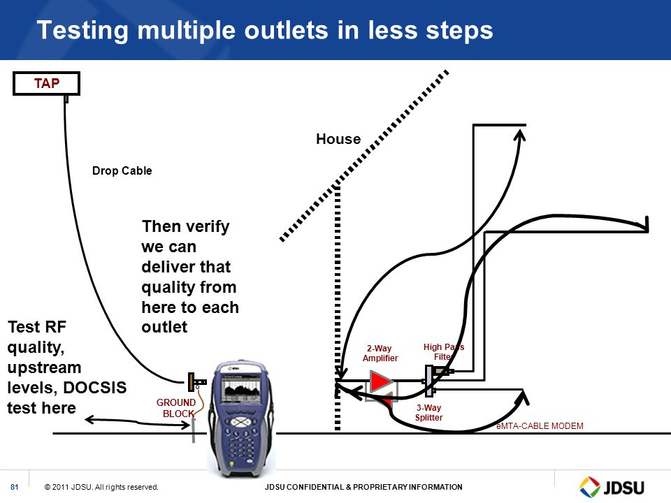 Testing multiple outlets in less steps