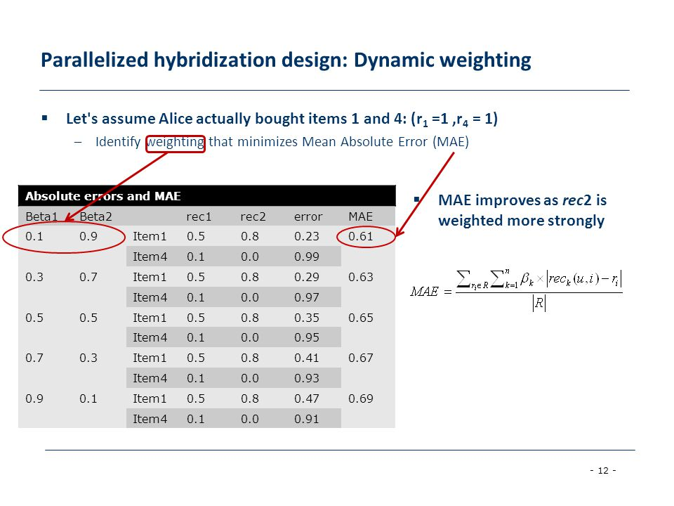 Parallelized hybridization design: Dynamic weighting