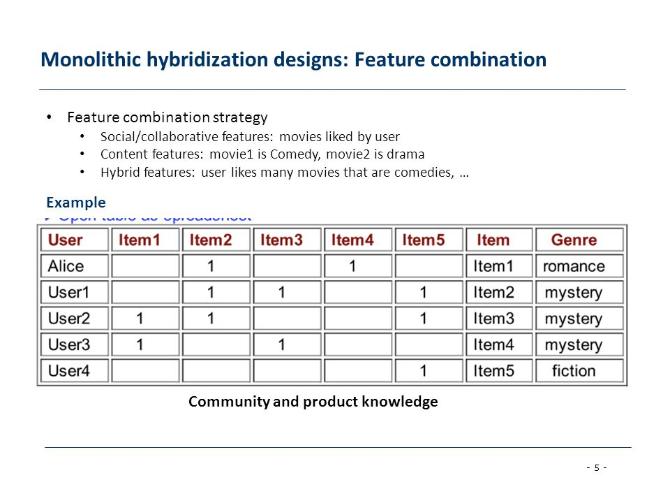 Monolithic hybridization designs: Feature combination