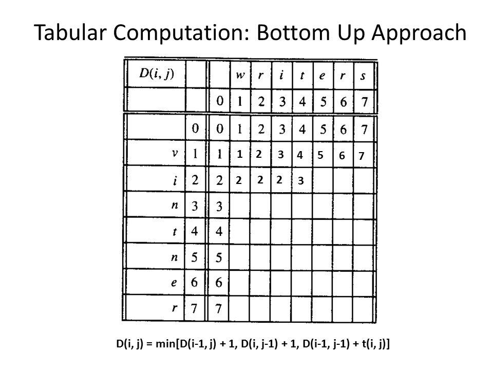 Tabular Computation: Bottom Up Approach