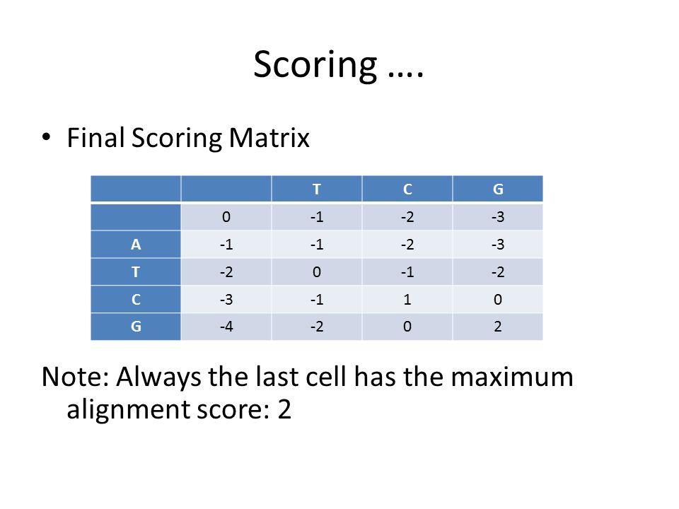 Scoring …. Final Scoring Matrix