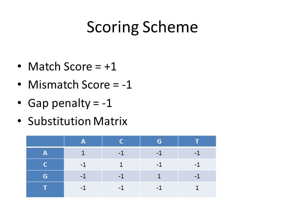 Scoring Scheme Match Score = +1 Mismatch Score = -1 Gap penalty = -1