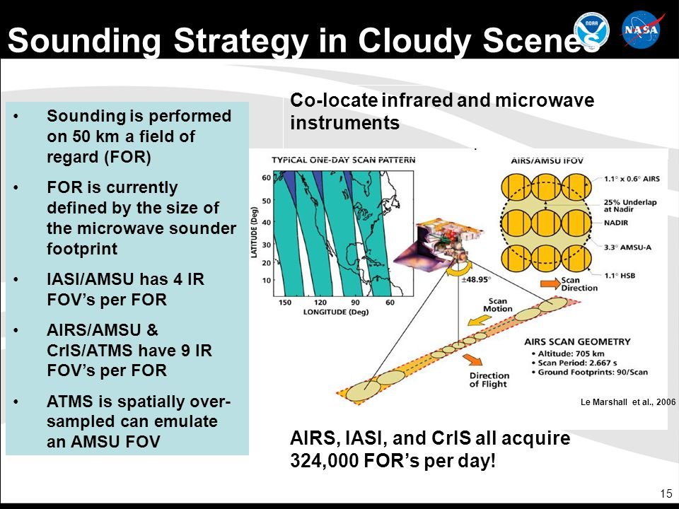 Sounding Strategy in Cloudy Scenes