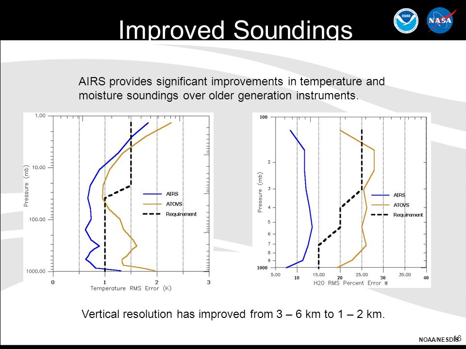 Improved Soundings AIRS provides significant improvements in temperature and moisture soundings over older generation instruments.