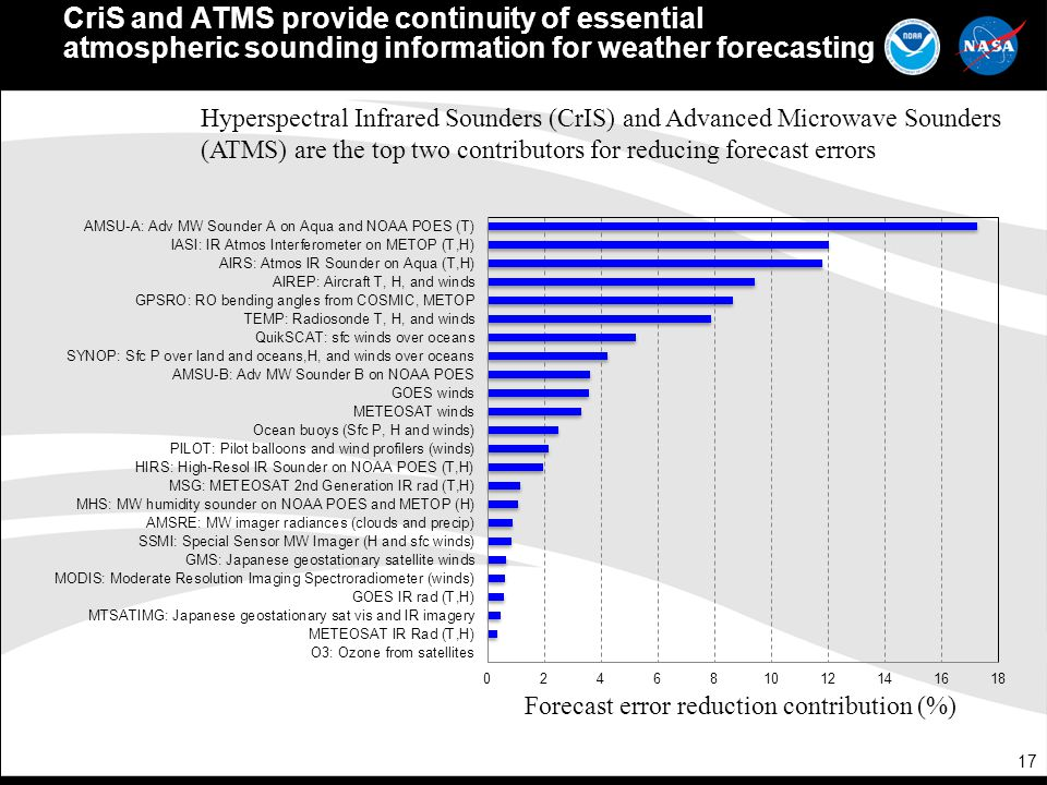 CriS and ATMS provide continuity of essential atmospheric sounding information for weather forecasting