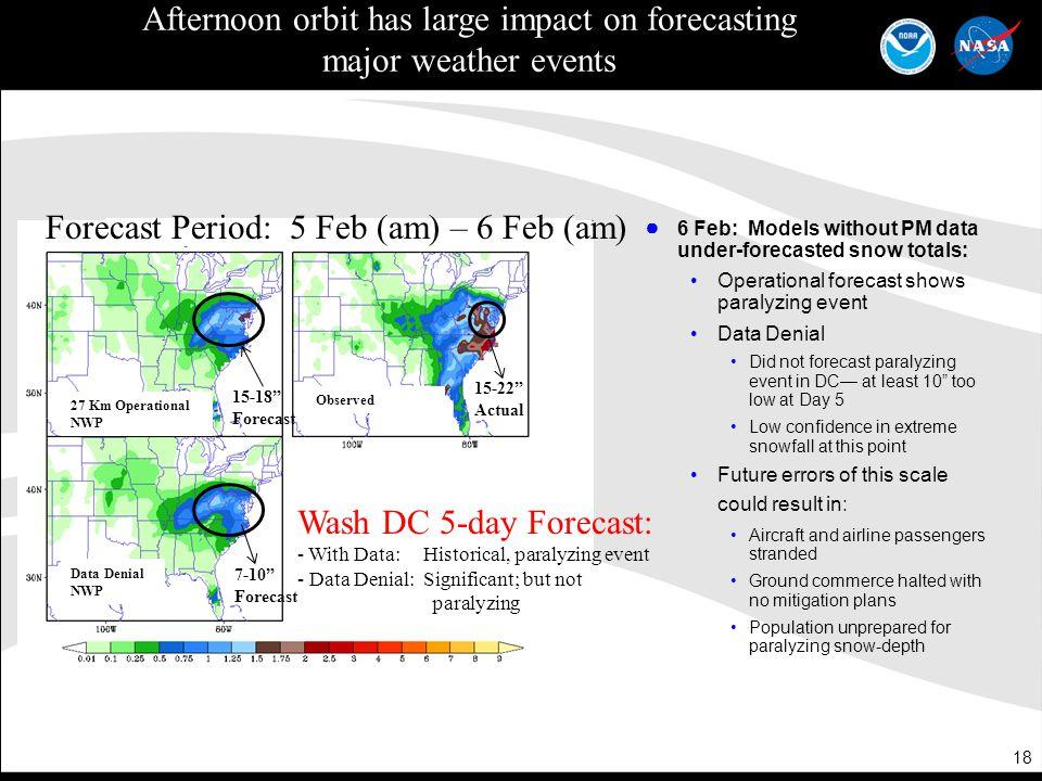 Afternoon orbit has large impact on forecasting
