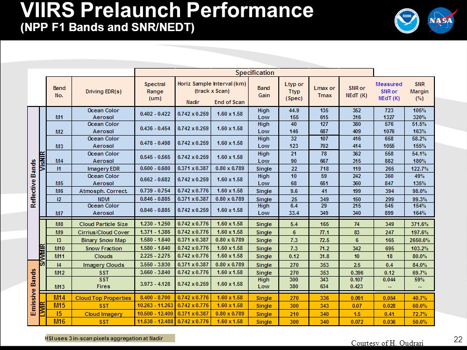 VIIRS Prelaunch Performance (NPP F1 Bands and SNR/NEDT)