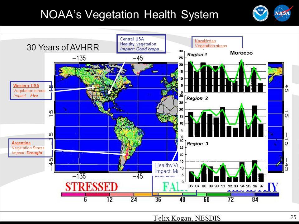 NOAA's Vegetation Health System