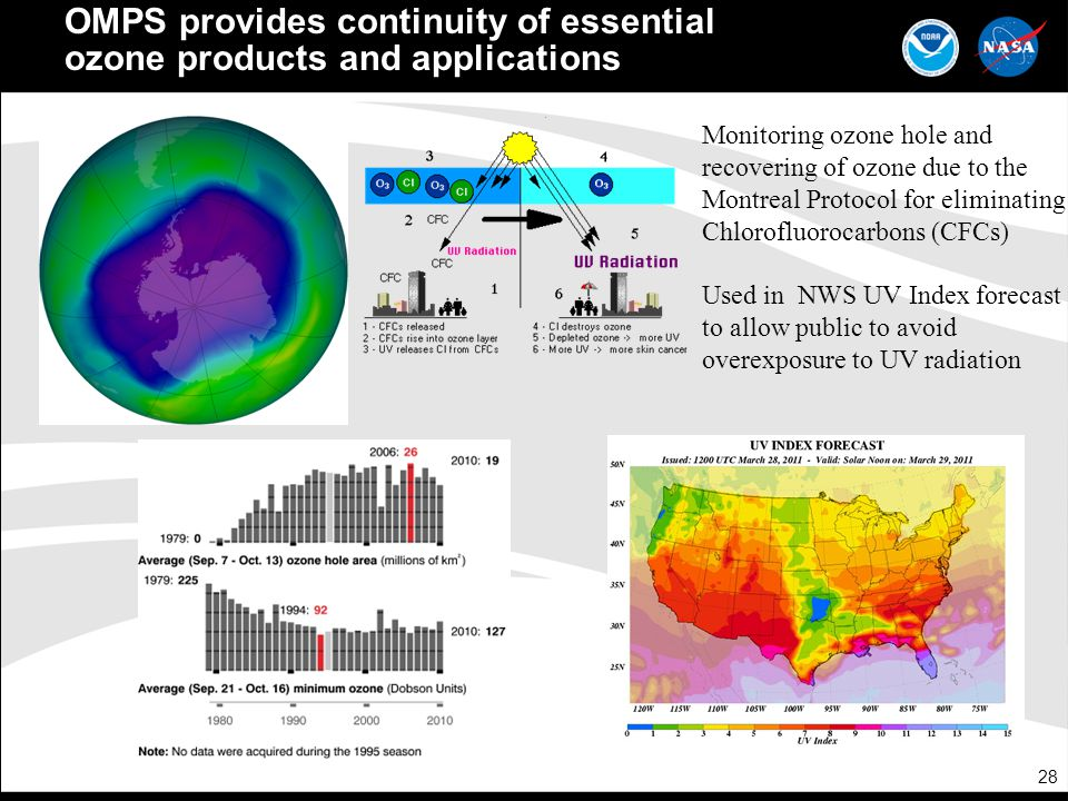 OMPS provides continuity of essential ozone products and applications