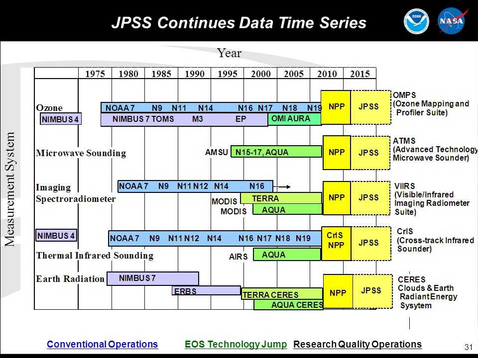 JPSS Continues Data Time Series