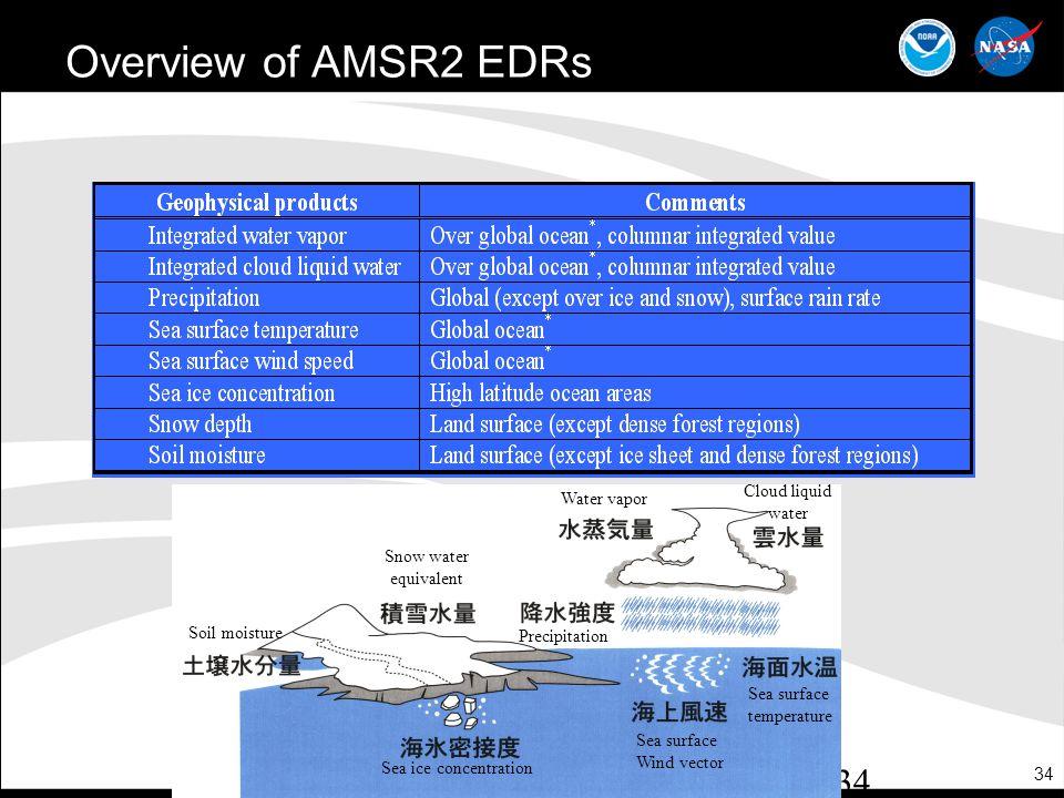 Overview of AMSR2 EDRs Cloud liquid Water vapor water Snow water