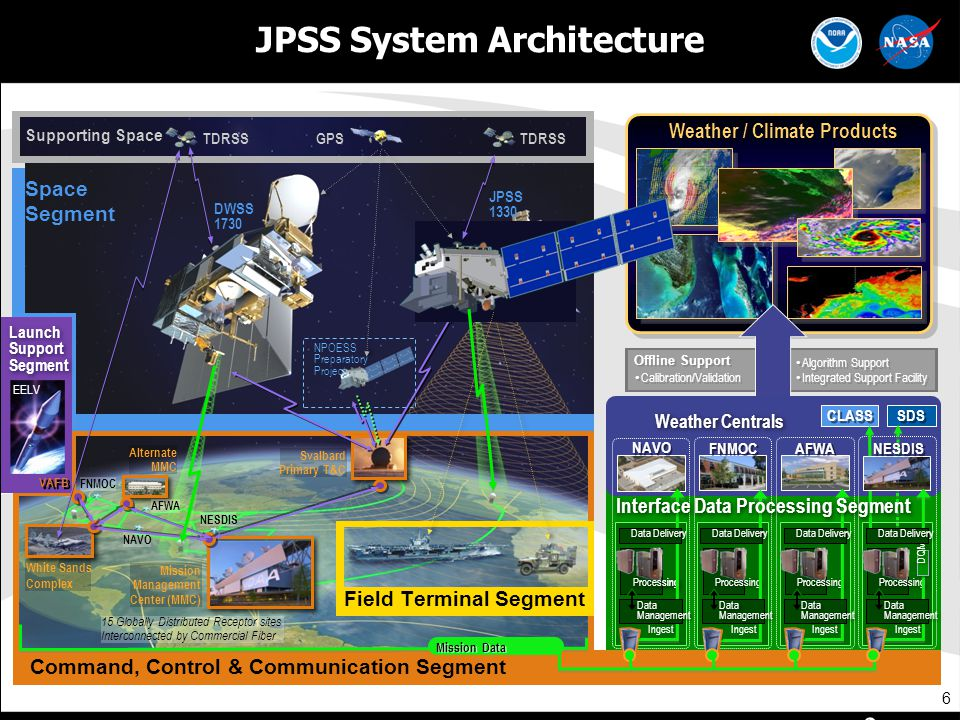 JPSS System Architecture Weather / Climate Products