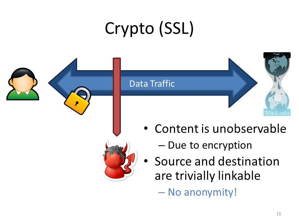 Crypto (SSL) Content is unobservable