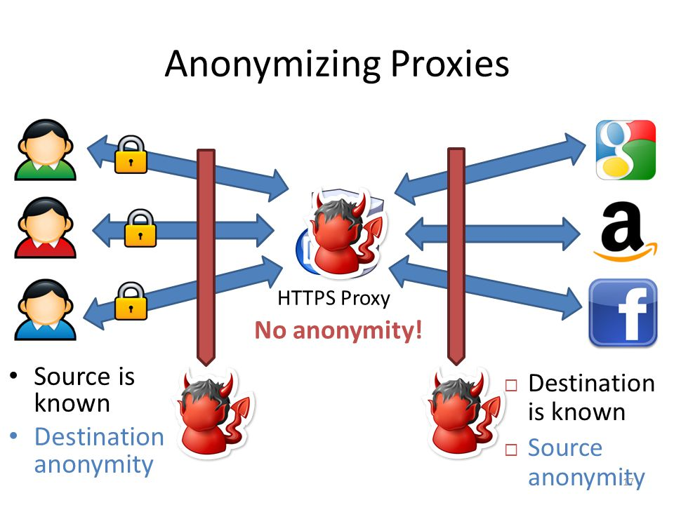 Anonymizing Proxies Source is known Destination anonymity