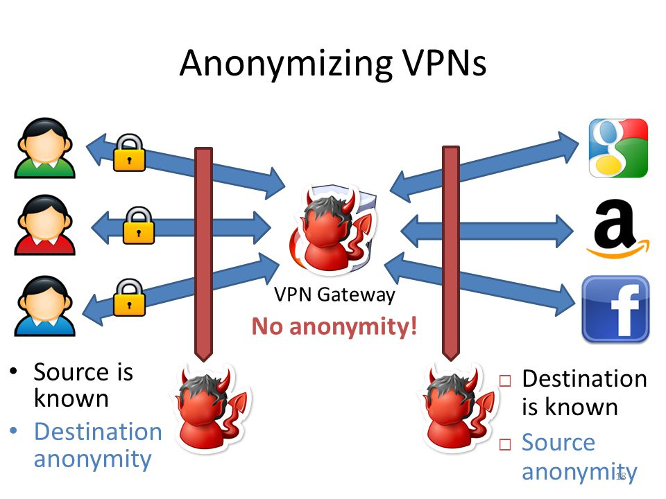 Anonymizing VPNs Source is known Destination anonymity No anonymity!