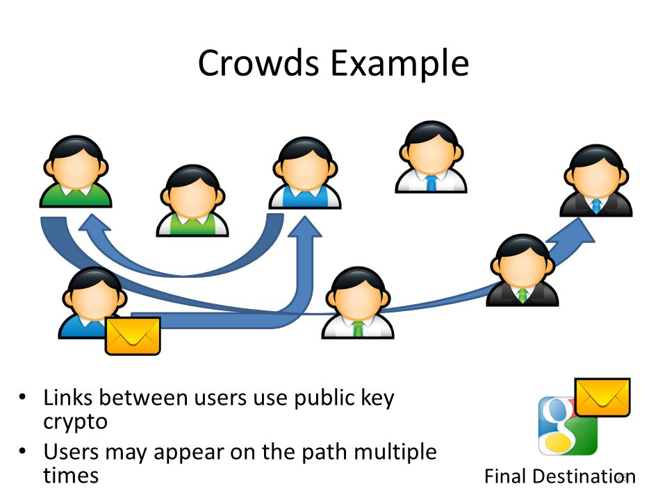 Crowds Example Links between users use public key crypto