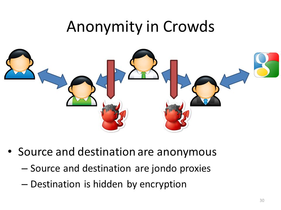 Anonymity in Crowds Source and destination are anonymous