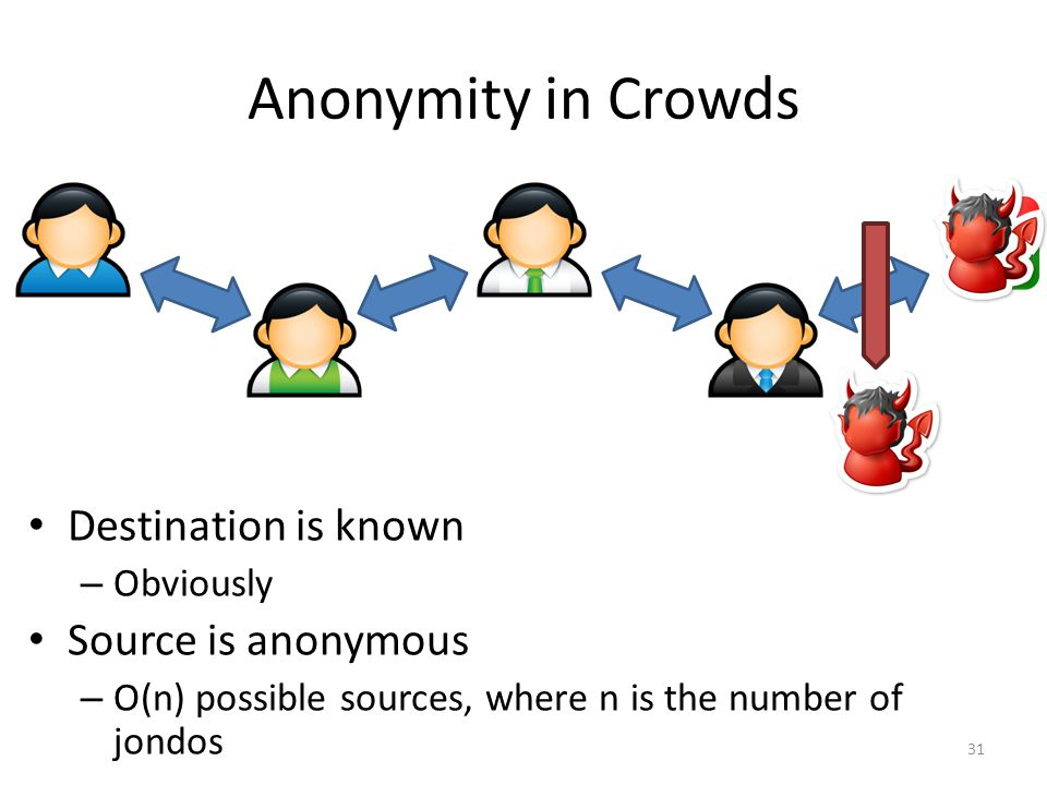 Anonymity in Crowds Destination is known Source is anonymous Obviously