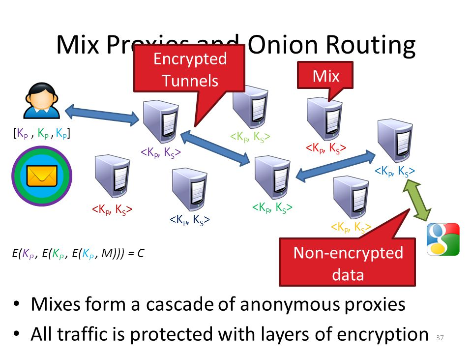 Mix Proxies and Onion Routing