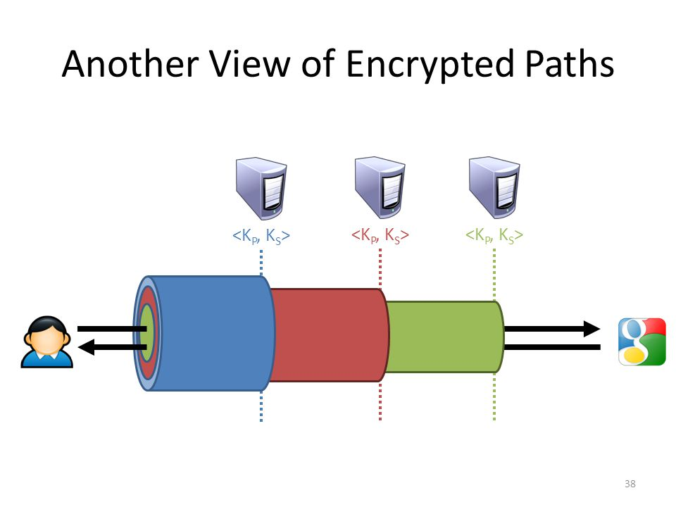 Another View of Encrypted Paths